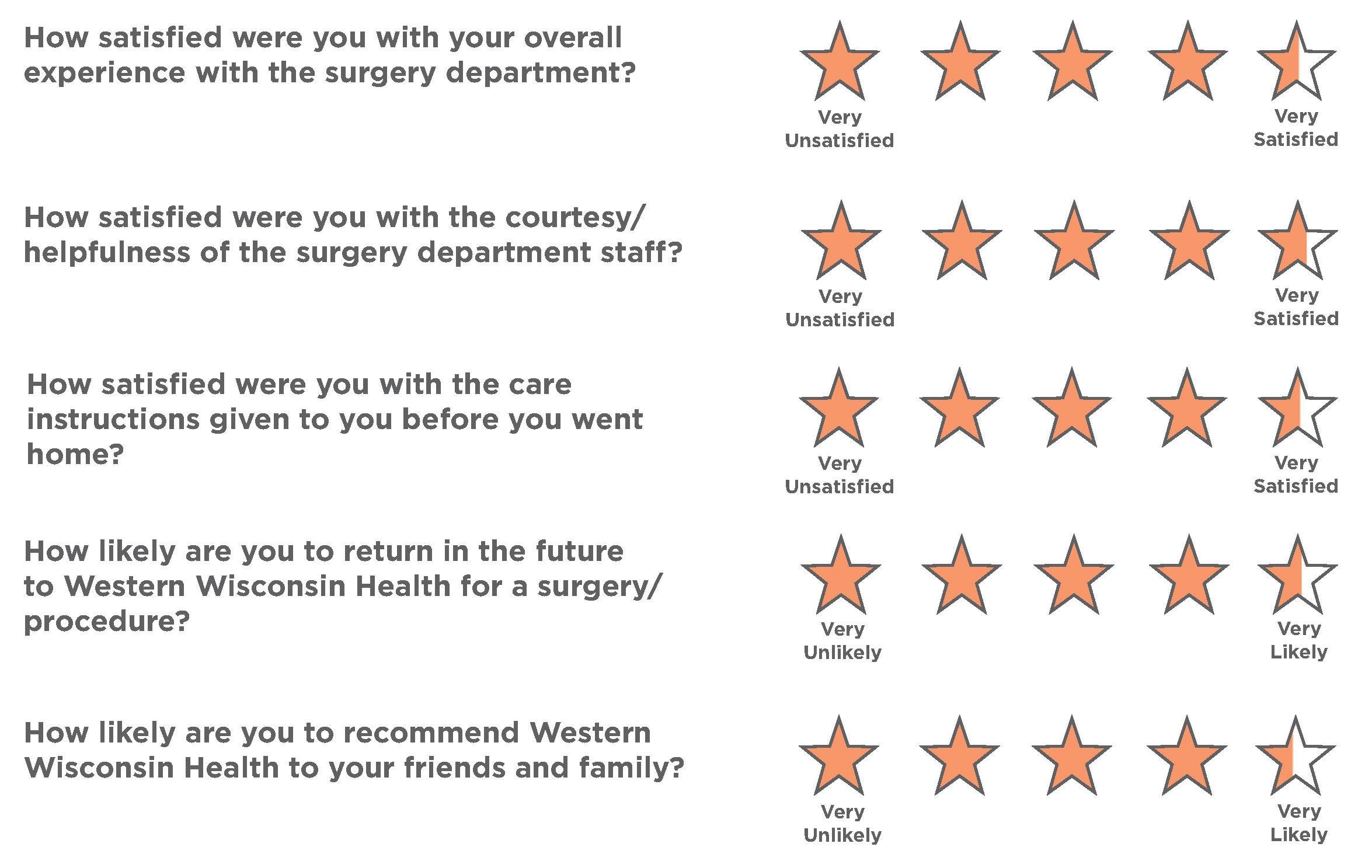 surgery-customer-service